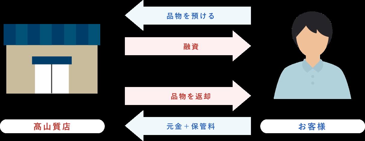 質屋のシステム
